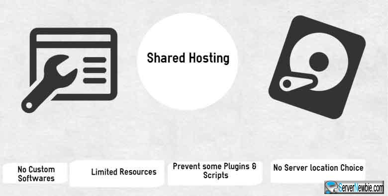 sharedhosting limits